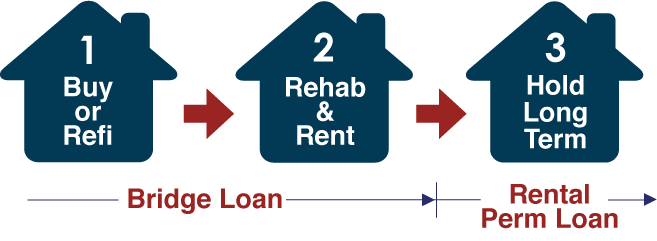 How Bridge to perm loan program works