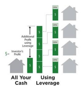 hard money vs your cash profits