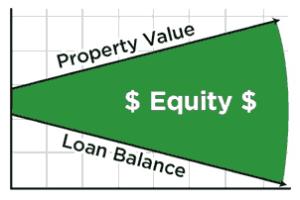 property-value-vs-loan-balance-graph
