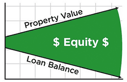 graphic of property value vs loan balance over time