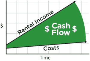 rental-income-vs-time